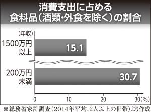 ④消費支出に占める食料品(酒類・外食を除く)の割合