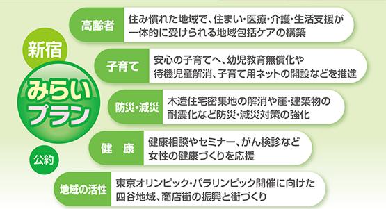 2015新宿区議会議員選挙 新宿みらいプラン