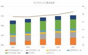 立川市の人口構成グラフ
