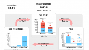 地域経済循環図 - グラフ.png逗子2013