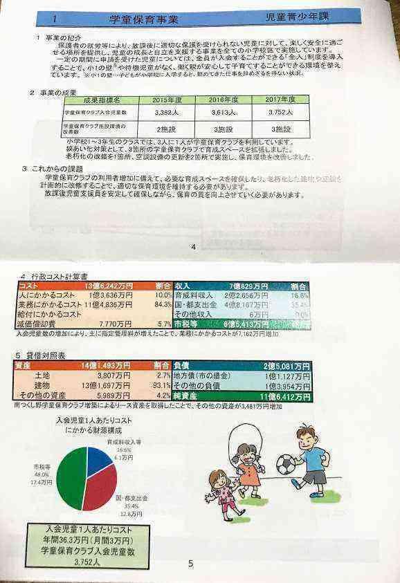 町田市行政評価シートダイジェスト版学童保育