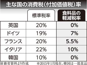③主な国の消費税(付加価値税)率