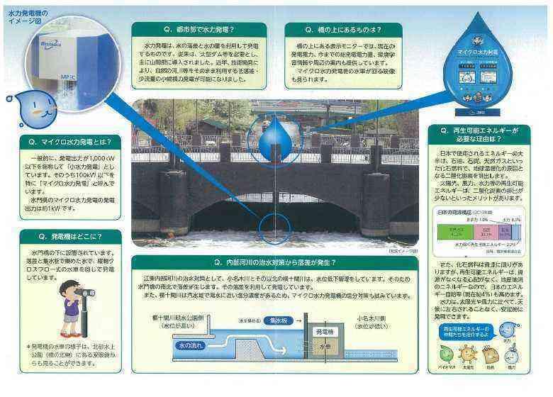 マイクロ小水力発電仕組みなど