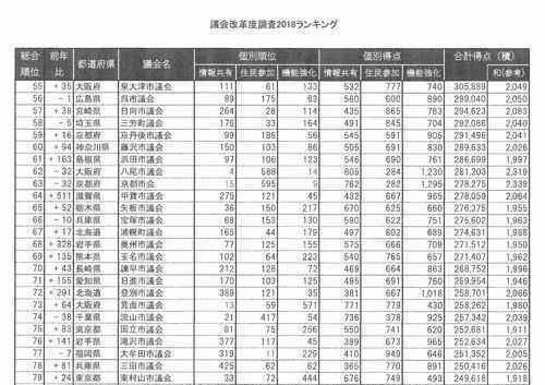 議会改革度調査2018ランキング
