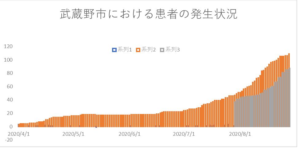 市 者 武蔵野 感染 市内における新型コロナウイルス感染症感染者の発生状況について|成田市
