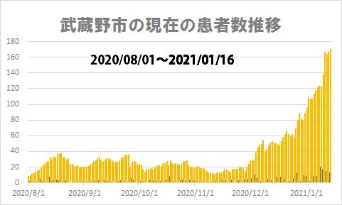 2020 武蔵野 商品 券 市 プレミアム
