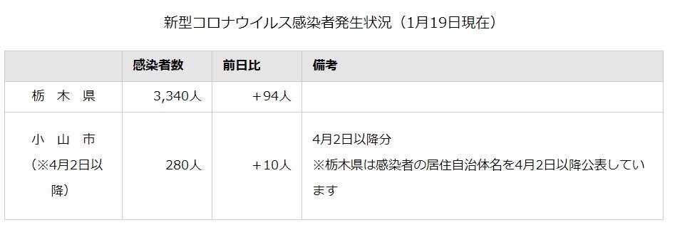 者 栃木 数 感染 コロナ