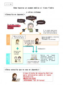20210207 How to see doctor (Spanish)