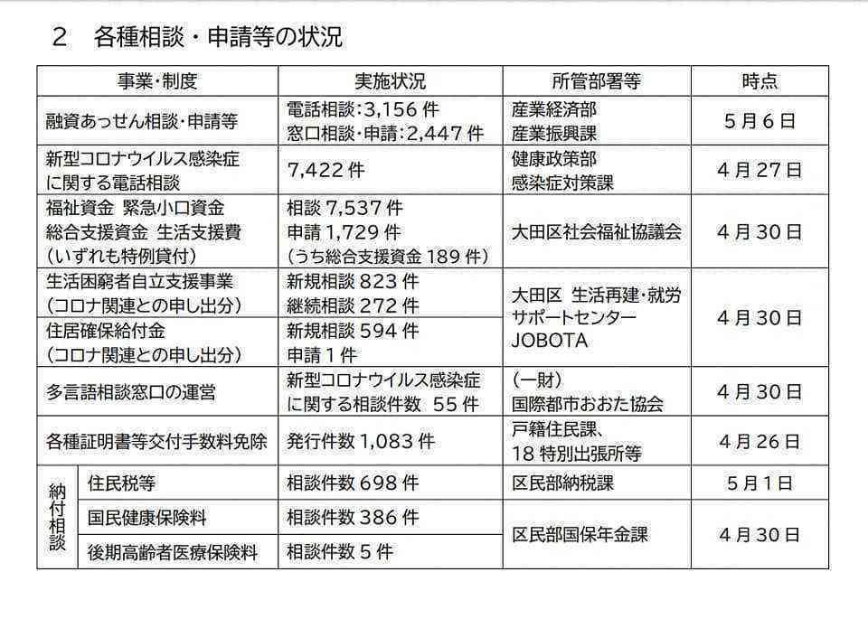 大田区緊急対応0508_4