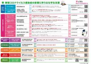 20.05.31 コロナ学生支援策まとめ 相模原版
