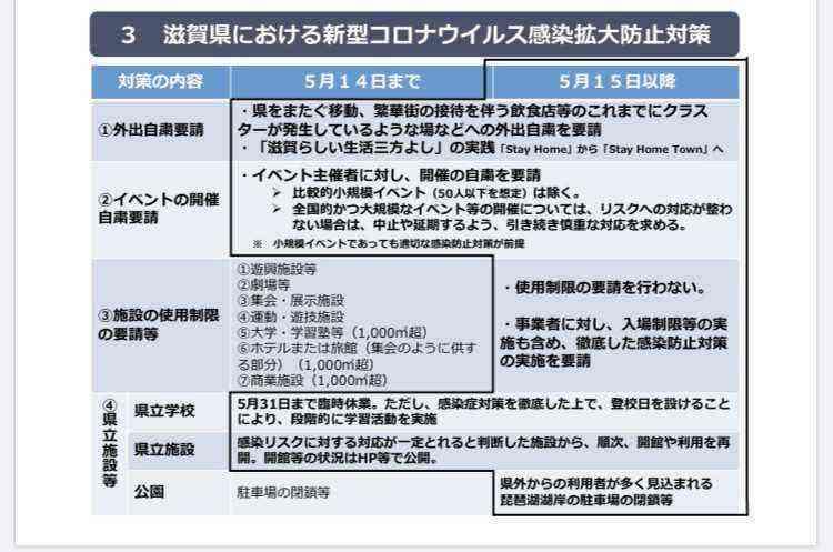 滋賀 県 コロナ ウイルス 今日