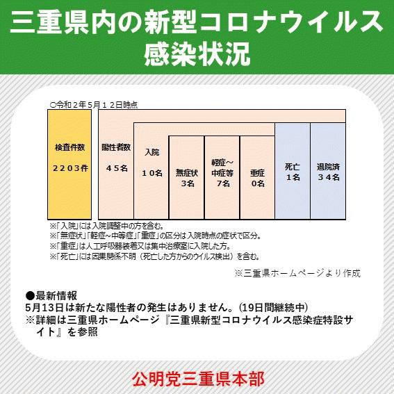 県 最新 者 情報 コロナ 三重 感染