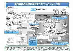 地域包括ケアシステム3