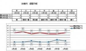 鈴鹿気温0203-0208