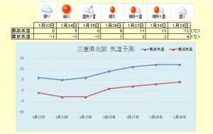 三重県北部天気