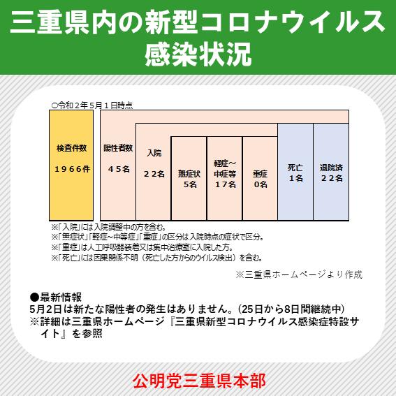 三重 県 コロナ 感染 者 数