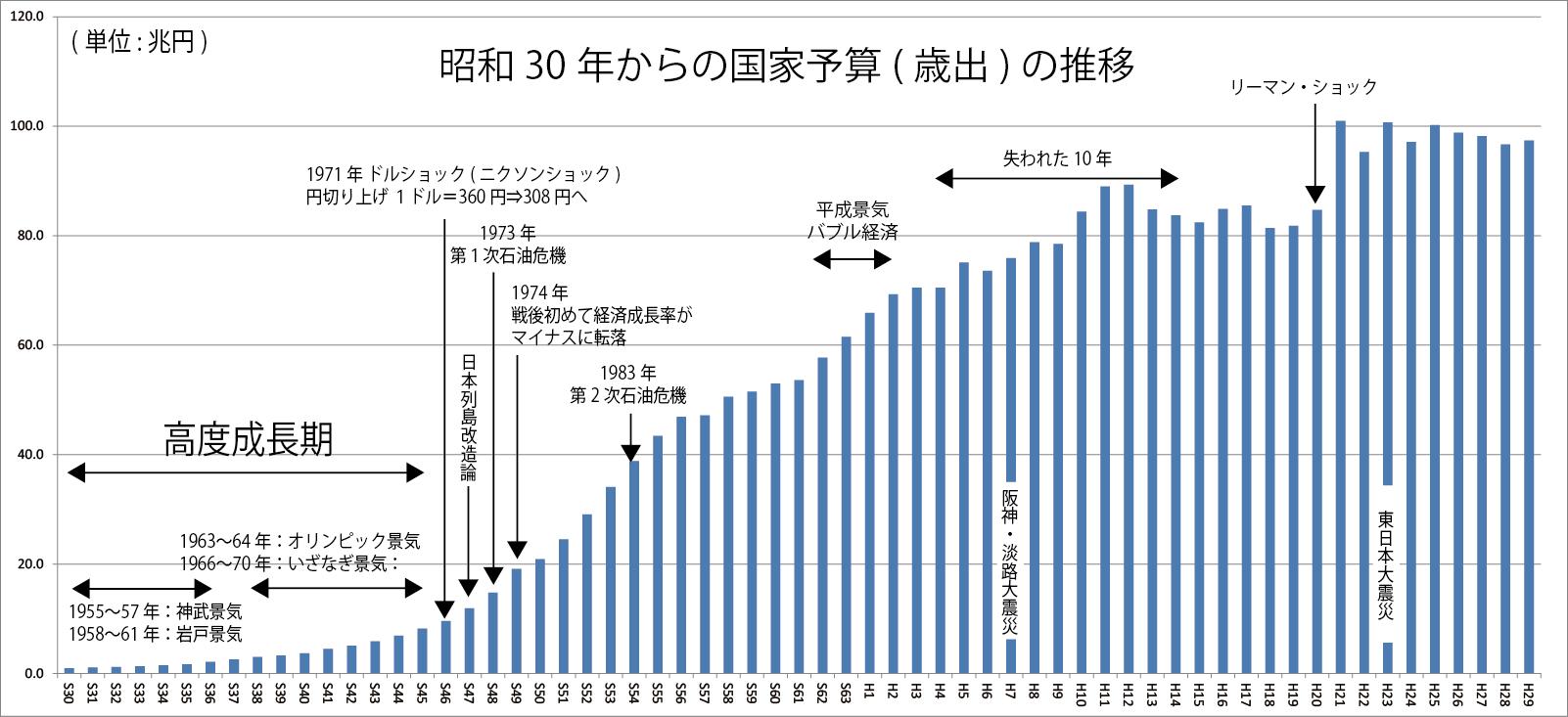 国家 2020 日本 予算