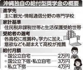 沖縄型給付型奨学金