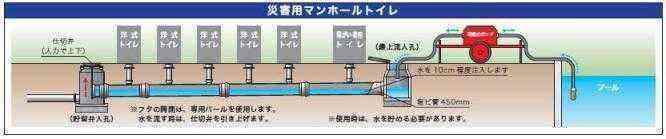 マンホールトイレの図2016.11