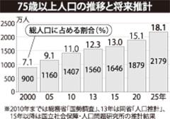 75歳以上人口の推移と将来推計