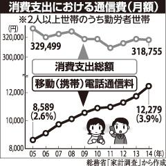 消費支出における通信費