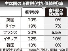 主な国の消費税(付加価値税)率