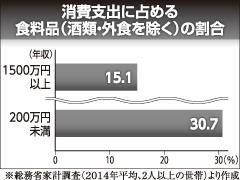 消費支出に占める食料品(酒類・外食を除く)の割合