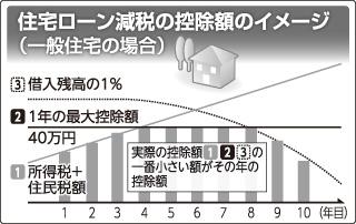 住宅ローン減税の控除額のイメージ