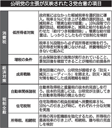 公明党の主張が反映された3党合意の項目