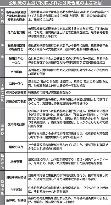 公明党の主張が反映された3党合意の主な項目
