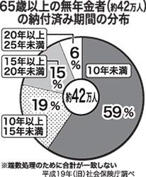 65歳以上の無年金者の納付済み期間の公布
