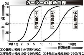 カーラーの救命曲線