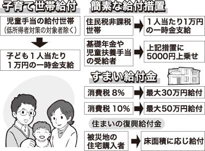 子育て世帯給付と簡素な給付措置