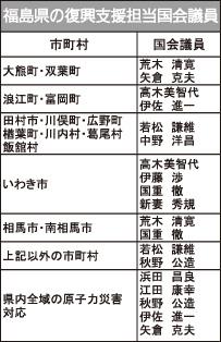 福島県の復興支援担当国会議員