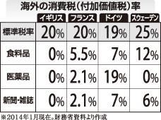 海外の消費税率
