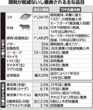 TPP関税撤廃95%   ニュース   公明党