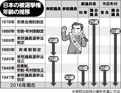 日本の被選挙権年齢の推移