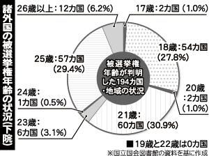 諸外国の被選挙権年齢の状況(下院)