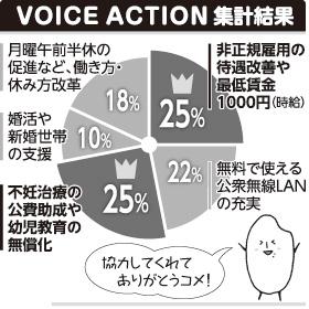 VOICE ACTION集計結果