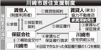 川崎市居住支援制度