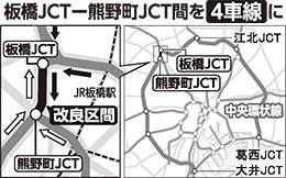 板橋JCT-熊野町JCT間を4車線に