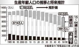 生産年齢人口の推移と将来設計