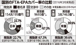 国別のFTA・EPAカバー率の比較