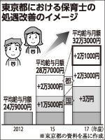 東京都における保育士の処遇改善のイメージ