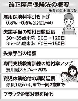 保険 延長 失業
