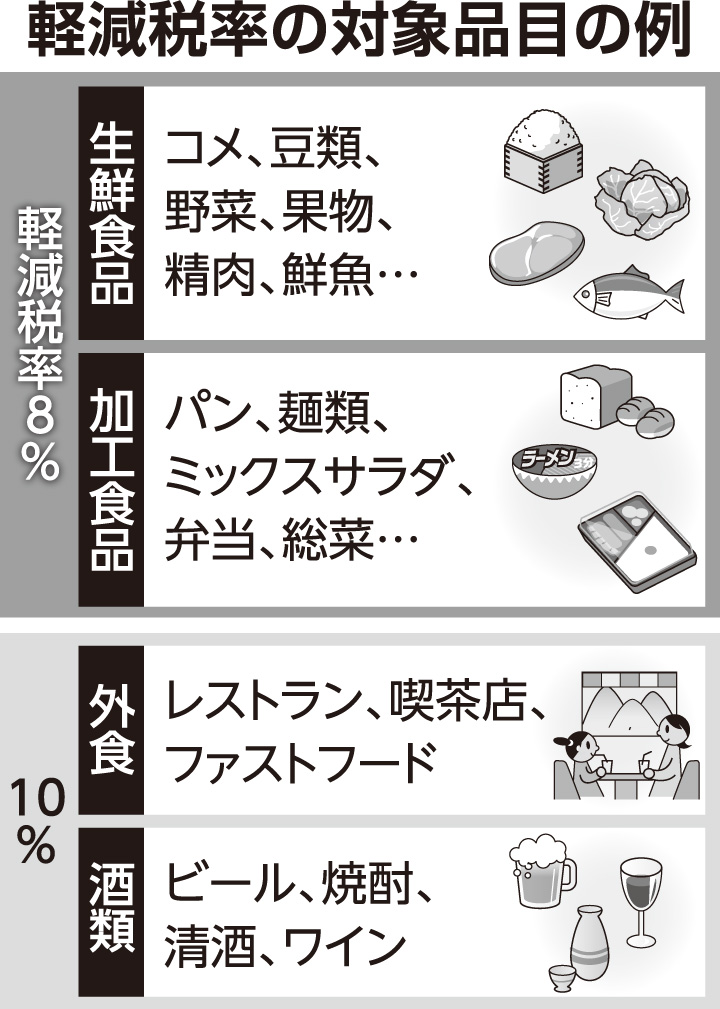 10 消費 税 消費税 - 高精度計算サイト