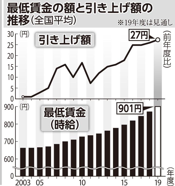 最低賃金 全国平均で初の900円台 | ニュース | 公明党