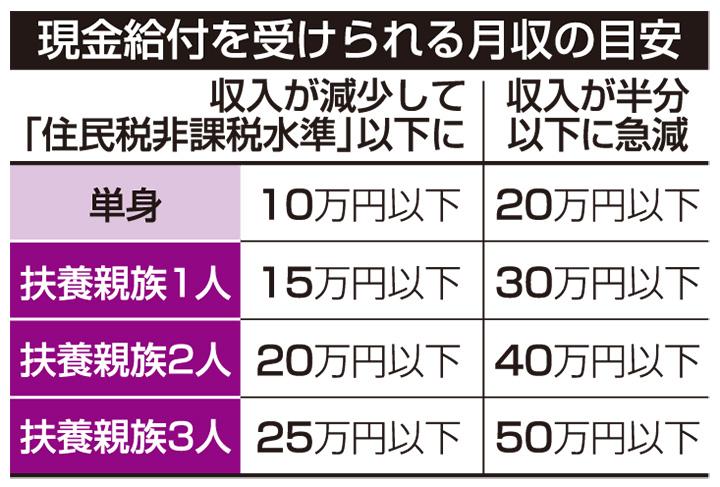一律 10 万 円 給付 子供