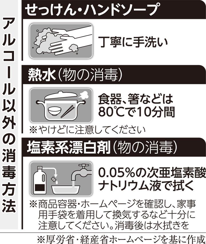 コロナ 食器 洗剤