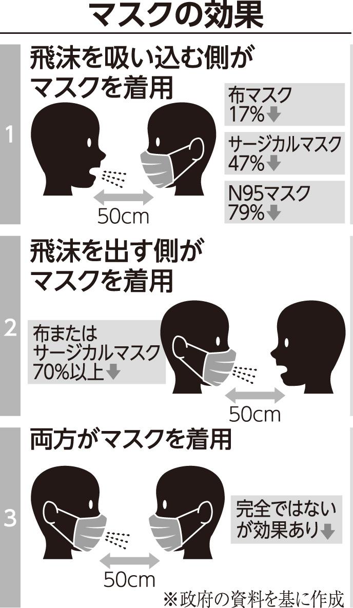 コロナ 効果 マスク ポリウレタン